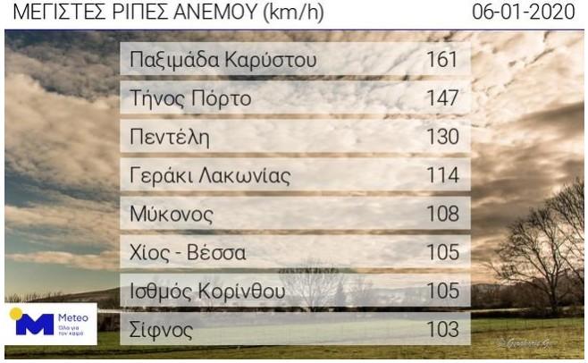 Οι ταχύτητες του ανέμου φτάνουν στα 160 χιλιόμετρα την ώρα στην Παξιμάδα Καρύστου και τα 147 χλμ/ώρα