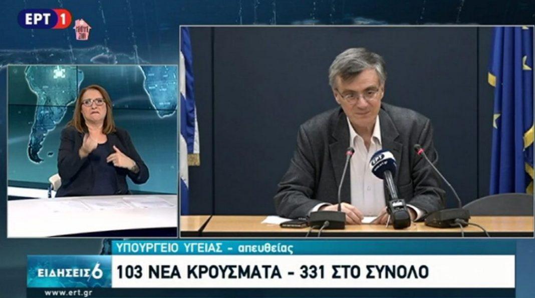 Αυξάνονται τα κρούσματα: 103 νέα στην Ελλάδα – Στα 331 το σύνολο – 8 ασθενείς σε σοβαρή κατάσταση